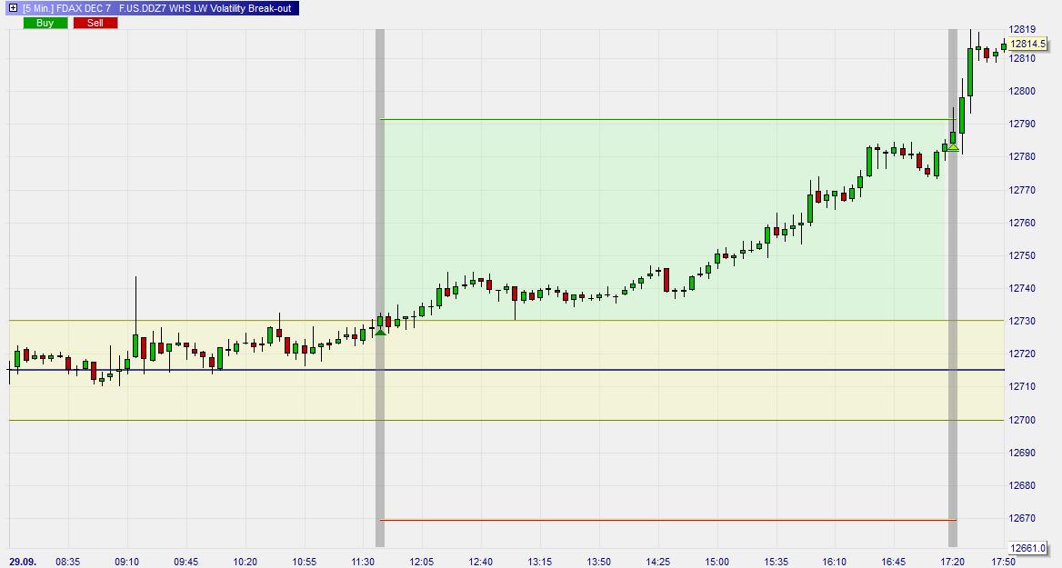 Larry-Williams-Volatility-Break-out-Trading-Strategie-Kommentar-Roland-Jegen-GodmodeTrader.de-2