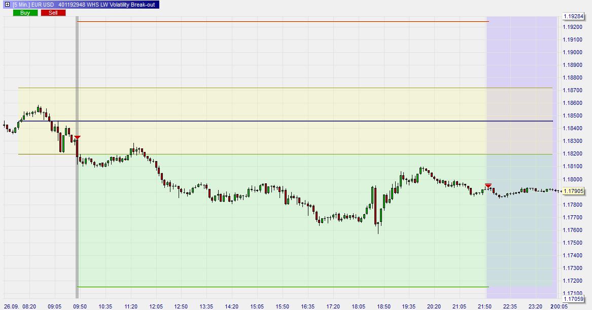 Larry-Williams-Volatility-Break-out-Trading-Strategie-Kommentar-Roland-Jegen-GodmodeTrader.de-3