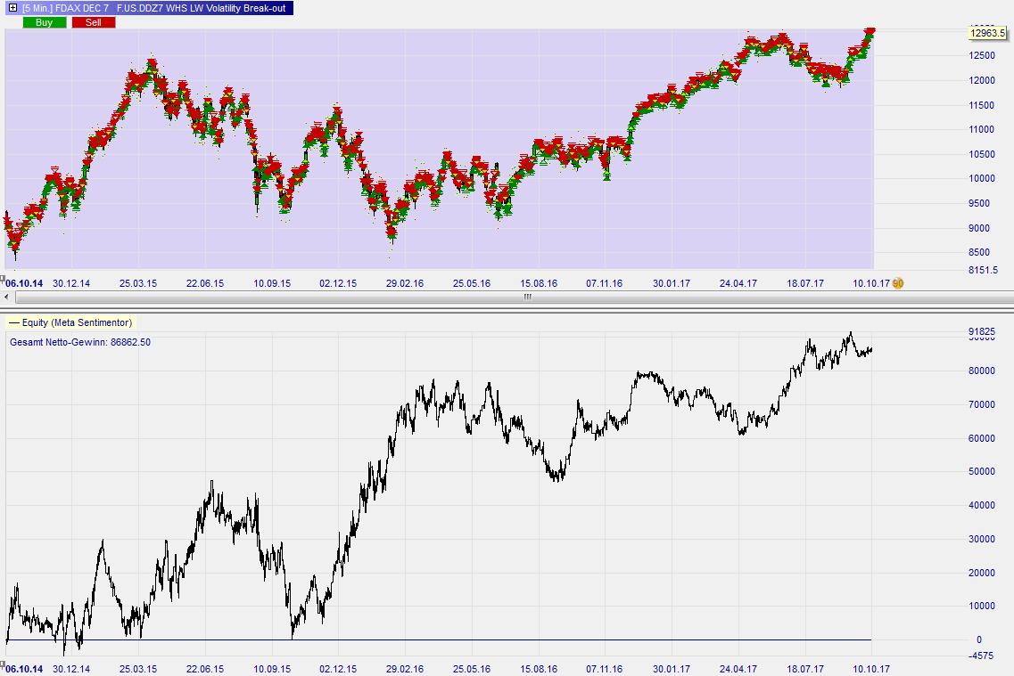Larry-Williams-Volatility-Break-out-Trading-Strategie-Kommentar-Roland-Jegen-GodmodeTrader.de-4