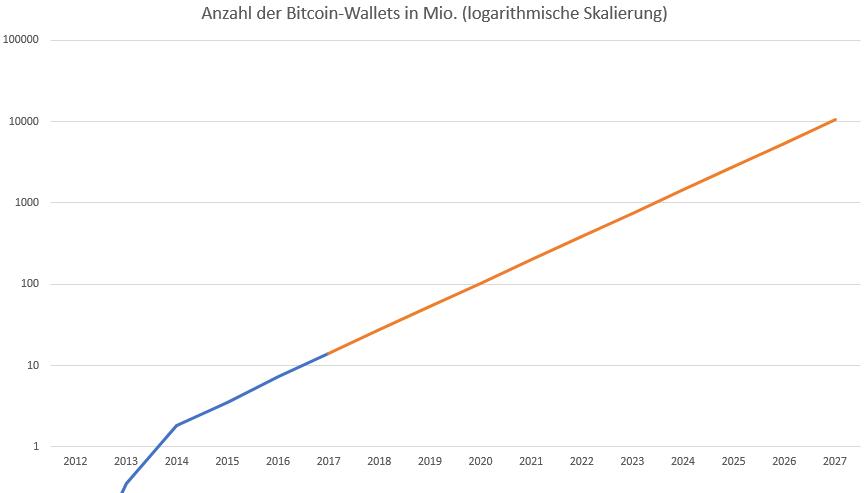 Bitcoin-Noch-fünf-Jahre-bis-zur-weltweiten-Dominanz-Kommentar-Oliver-Baron-GodmodeTrader.de-2
