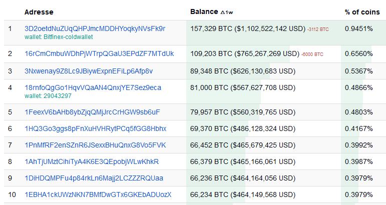 Kriptorinkų apžvalga –11– Bitcoin investicija bloga - Cryptocurrencies Fan