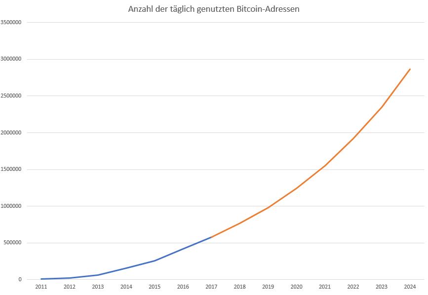 Bitcoin-Noch-fünf-Jahre-bis-zur-weltweiten-Dominanz-Kommentar-Oliver-Baron-GodmodeTrader.de-3