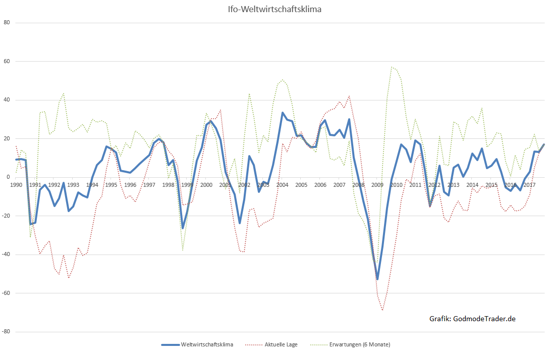 Bullenmarkt-Man-muss-aufstehen-und-tanzen-Kommentar-Oliver-Baron-GodmodeTrader.de-1