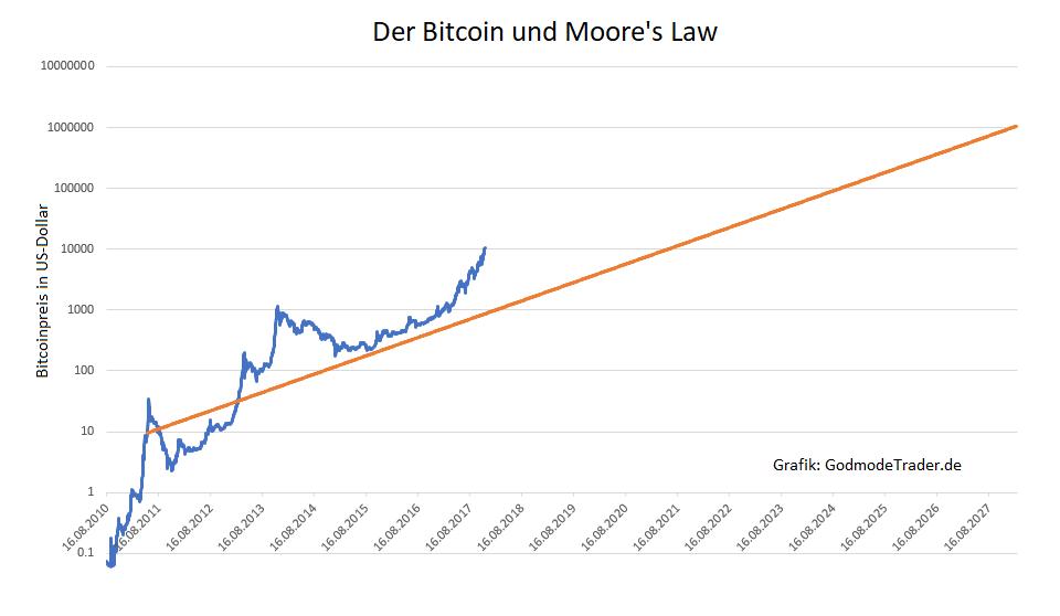 Bitcoin-2028-die-Million-2033-die-Milliarde-Kommentar-Oliver-Baron-GodmodeTrader.de-1