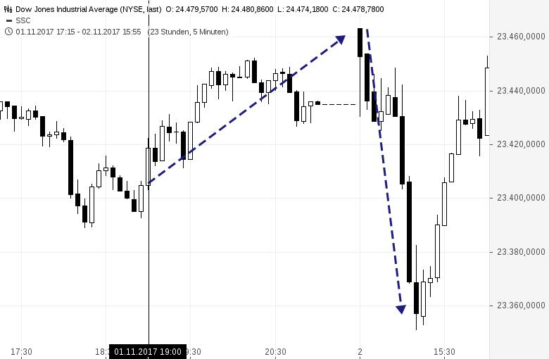Fade-the-Fed-Dieser-Trade-lohnt-sich-Kommentar-Oliver-Baron-GodmodeTrader.de-2