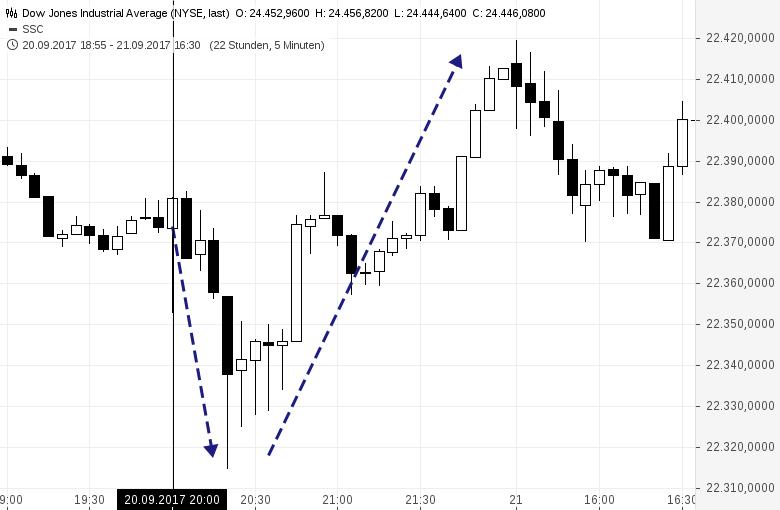 Fade-the-Fed-Dieser-Trade-lohnt-sich-Kommentar-Oliver-Baron-GodmodeTrader.de-1