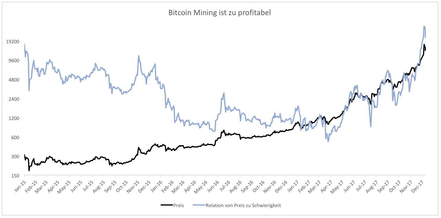 was kann man mit bitcoins machen