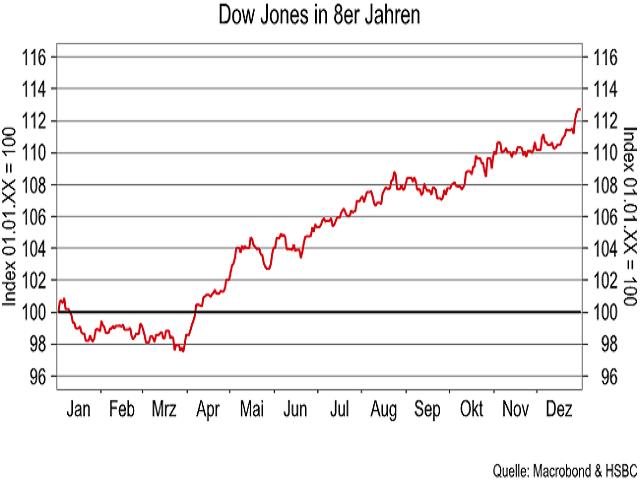 Dow-Jones-Der-Faktor-Saisonalität-Kommentar-Jörg-Scherer-GodmodeTrader.de-1
