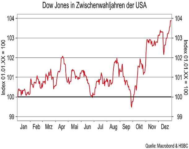 Dow-Jones-Der-Faktor-Saisonalität-Kommentar-Jörg-Scherer-GodmodeTrader.de-2