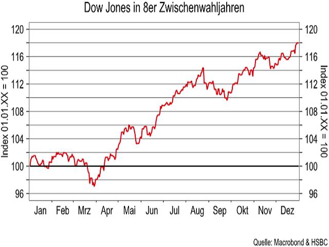 Dow-Jones-Der-Faktor-Saisonalität-Kommentar-Jörg-Scherer-GodmodeTrader.de-3
