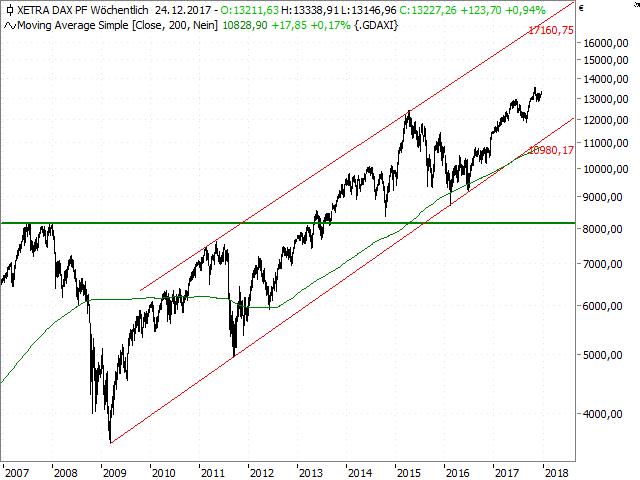 Dow-Jones-Der-Faktor-Saisonalität-Kommentar-Jörg-Scherer-GodmodeTrader.de-7