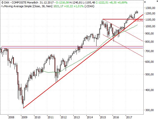 Dow-Jones-Der-Faktor-Saisonalität-Kommentar-Jörg-Scherer-GodmodeTrader.de-9