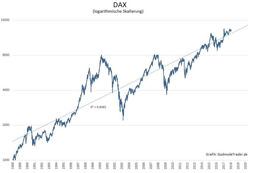 Geheimformel Wo Dax Und Dow Jones Stehen Werden Godmodetrader