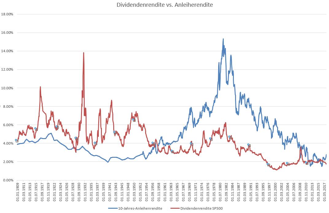 US-Aktienmarkt-Wie-weit-geht-es-abwärts-Kommentar-Oliver-Baron-GodmodeTrader.de-1