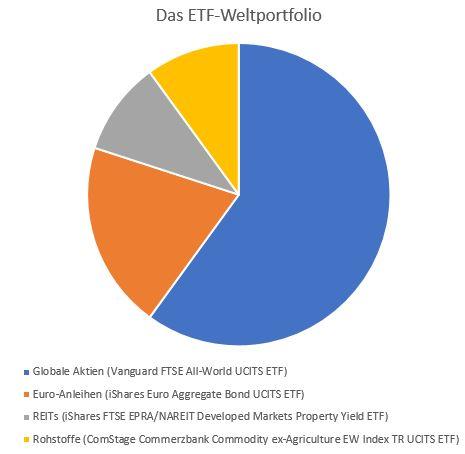 Das-ETF-Weltportfolio-Die-ganze-Welt-in-einem-Depot-Oliver-Baron-GodmodeTrader.de-1