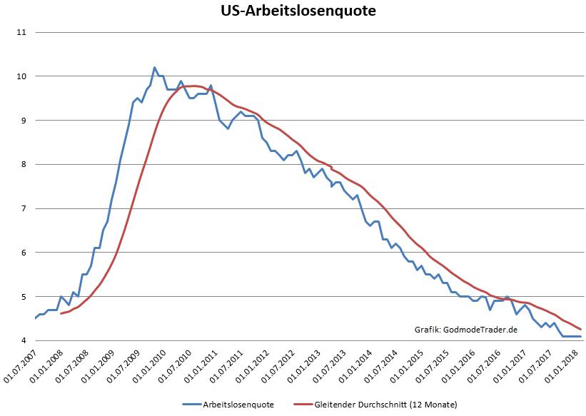 US-Arbeitsmarkt-überrascht-mit-extrem-starker-Entwicklung-Kommentar-Oliver-Baron-GodmodeTrader.de-1