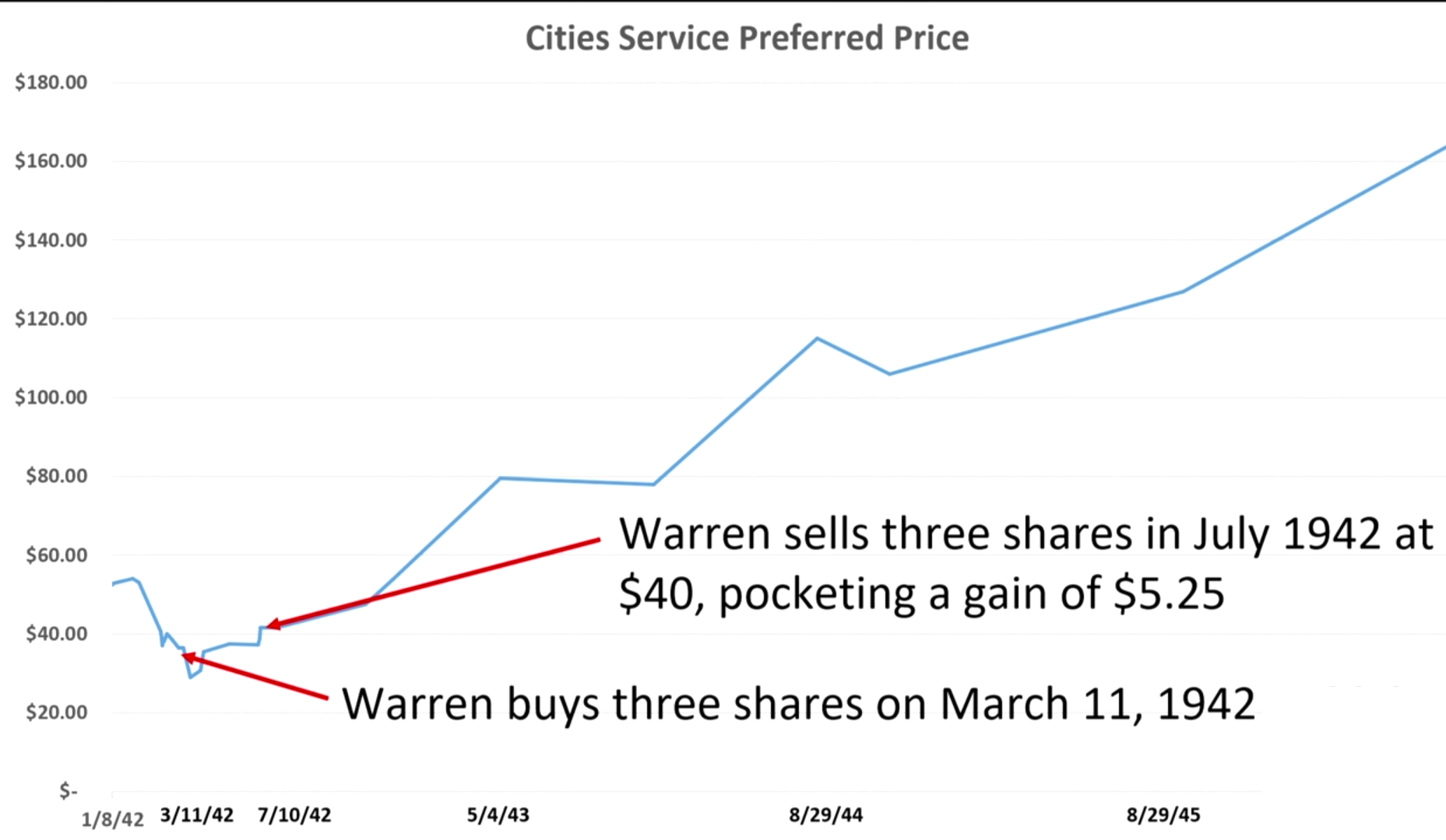 Warren-Buffett-verrät-sein-51-Millionen-Geheimnis-Kommentar-Oliver-Baron-GodmodeTrader.de-2