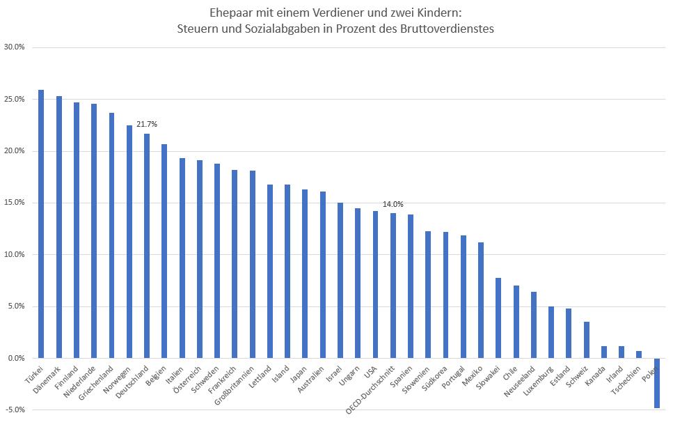 Wie-der-Staat-uns-schröpft-Kommentar-Oliver-Baron-GodmodeTrader.de-2