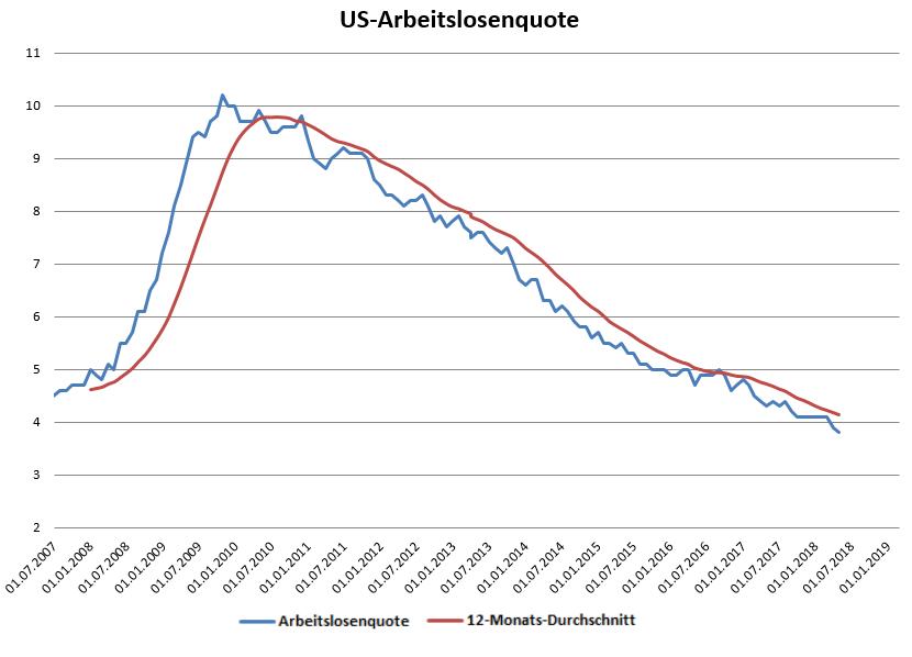 US-Arbeitsmarkt-sendet-Signal-der-Stärke-Kommentar-Oliver-Baron-GodmodeTrader.de-1