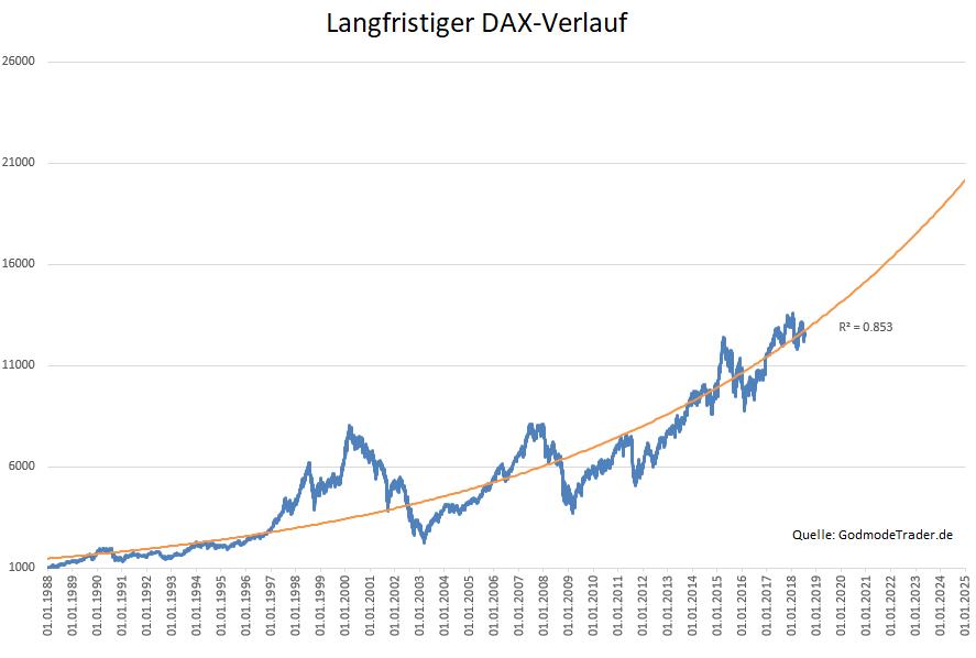Wo-der-DAX-in-den-Jahren-2019-und-2050-stehen-wird-Kommentar-Oliver-Baron-GodmodeTrader.de-2