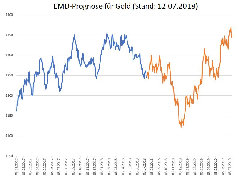 EMD-Prognose-GOLD-fällt-bis-Jahresende-weiter-Kommentar-Oliver-Baron-GodmodeTrader.de-2