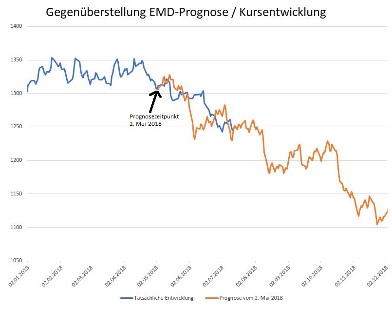 EMD-Prognose-GOLD-fällt-bis-Jahresende-weiter-Kommentar-Oliver-Baron-GodmodeTrader.de-1