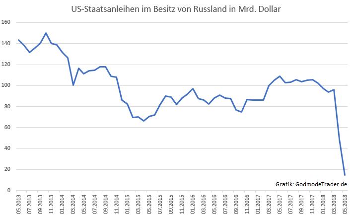 Wollte-Putin-den-US-Markt-zum-Absturz-bringen-Kommentar-Oliver-Baron-GodmodeTrader.de-1
