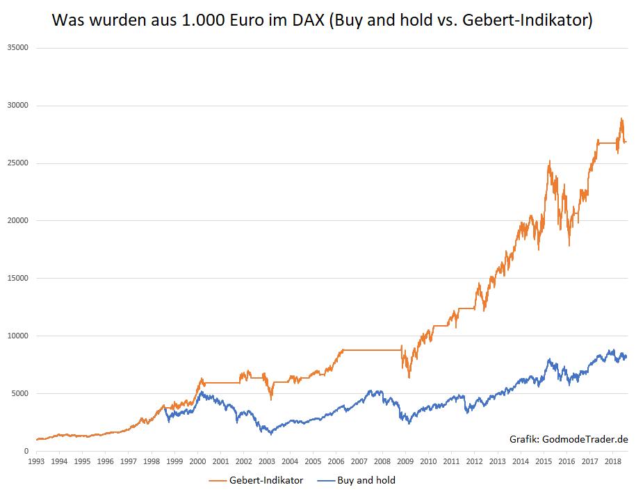 DAX-Es-dürfte-weiter-abwärts-gehen-Kommentar-Oliver-Baron-GodmodeTrader.de-1