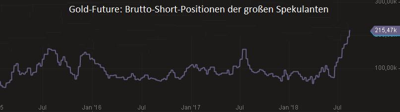 GOLD-Short-Positionen-so-groß-wie-nie-zuvor-Kommentar-Oliver-Baron-GodmodeTrader.de-1