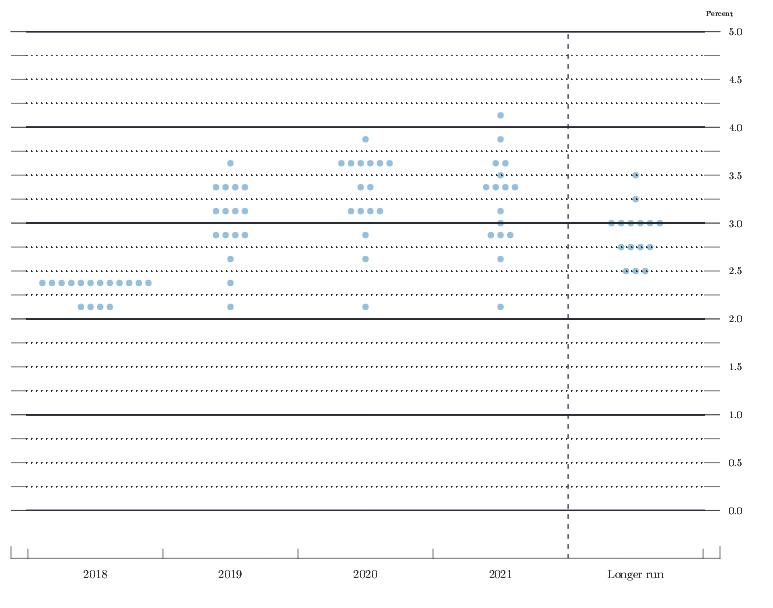 Live-Ticker-US-Notenbank-hebt-Leitzins-wie-erwartet-an-Kommentar-Oliver-Baron-GodmodeTrader.de-1