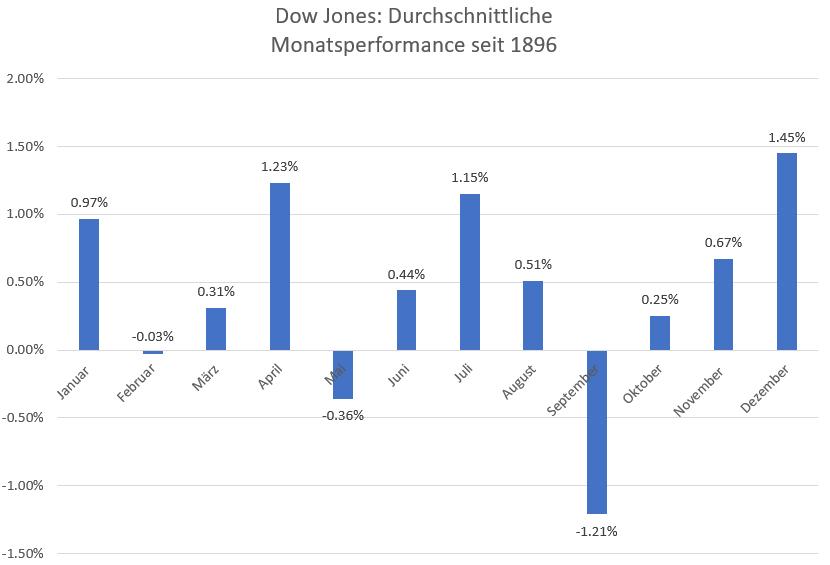 DOW-JONES-kurzfristig-Die-Achterbahn-schießt-wieder-nach-oben-Chartanalyse-Harald-Weygand-GodmodeTrader.de-1