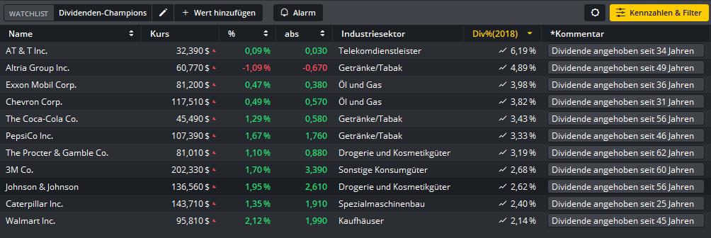 Dividenden-Champions-Hier-klingelt-die-Kasse-Kommentar-Oliver-Baron-GodmodeTrader.de-2