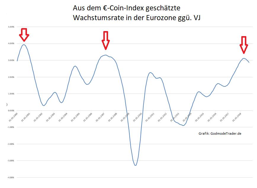 Dunkle-Wolken-am-Konjunkturhimmel-Kommentar-Oliver-Baron-GodmodeTrader.de-2