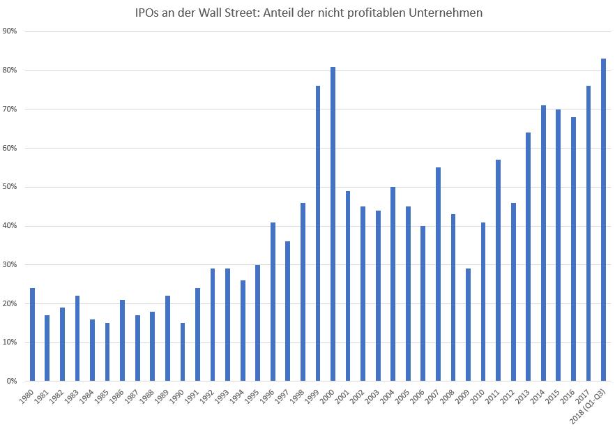 Finanziert-der-Markt-inzwischen-jeden-Schrott-Kommentar-Oliver-Baron-GodmodeTrader.de-1