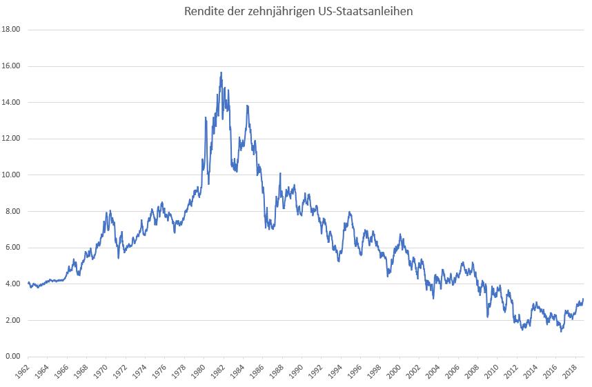 US-Aktienmarkt-Droht-jetzt-die-Zinskatastrophe-Kommentar-Oliver-Baron-GodmodeTrader.de-2