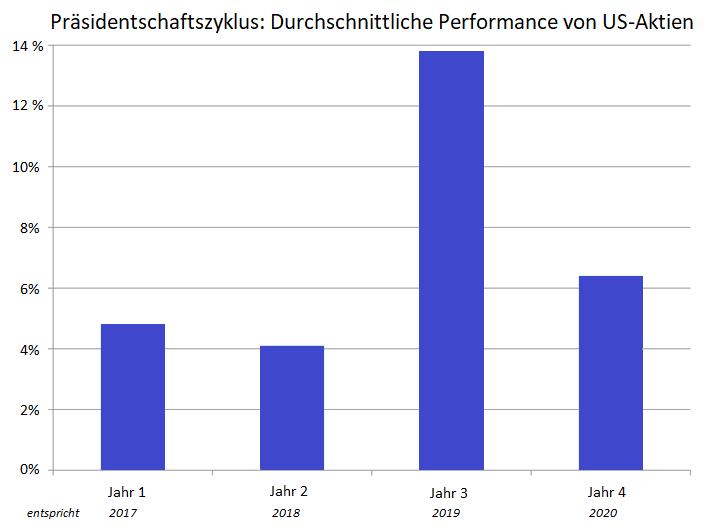 Kann-der-Aktienmarkt-jetzt-gar-nicht-fallen-Kommentar-Oliver-Baron-GodmodeTrader.de-1