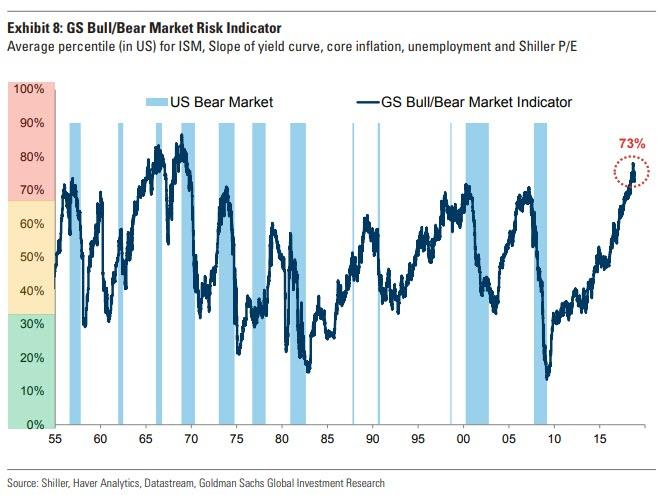 Goldman-Sachs-Crash-Indikator-liefert-extremes-Warnsignal-Kommentar-Oliver-Baron-GodmodeTrader.de-1