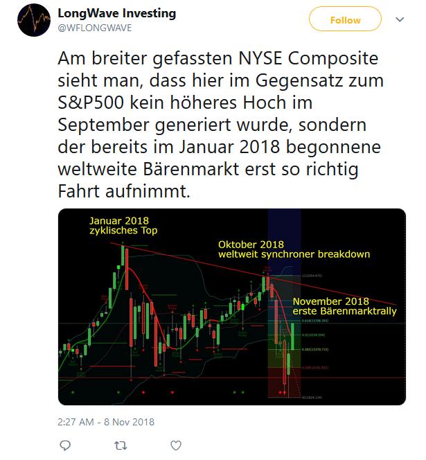 US-Aktienmarkt-Dieser-Chart-lässt-Schlimmes-befürchten-Kommentar-Oliver-Baron-GodmodeTrader.de-2