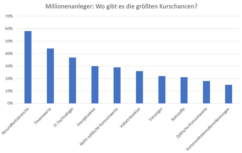 So-legen-US-Millionäre-jetzt-ihr-Geld-an-Kommentar-Oliver-Baron-GodmodeTrader.de-2