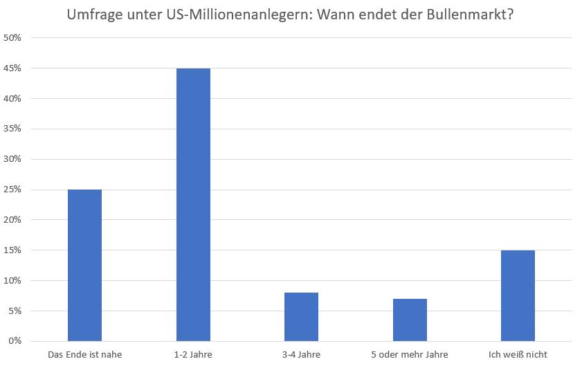 So-legen-US-Millionäre-jetzt-ihr-Geld-an-Kommentar-Oliver-Baron-GodmodeTrader.de-1