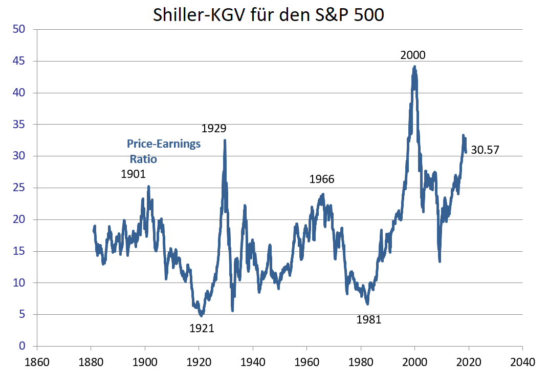Goldman-Sachs-Crash-Indikator-liefert-extremes-Warnsignal-Kommentar-Oliver-Baron-GodmodeTrader.de-2