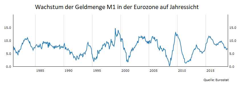 Die-Geldmenge-sendet-ein-extremes-Warnsignal-Kommentar-Oliver-Baron-GodmodeTrader.de-3