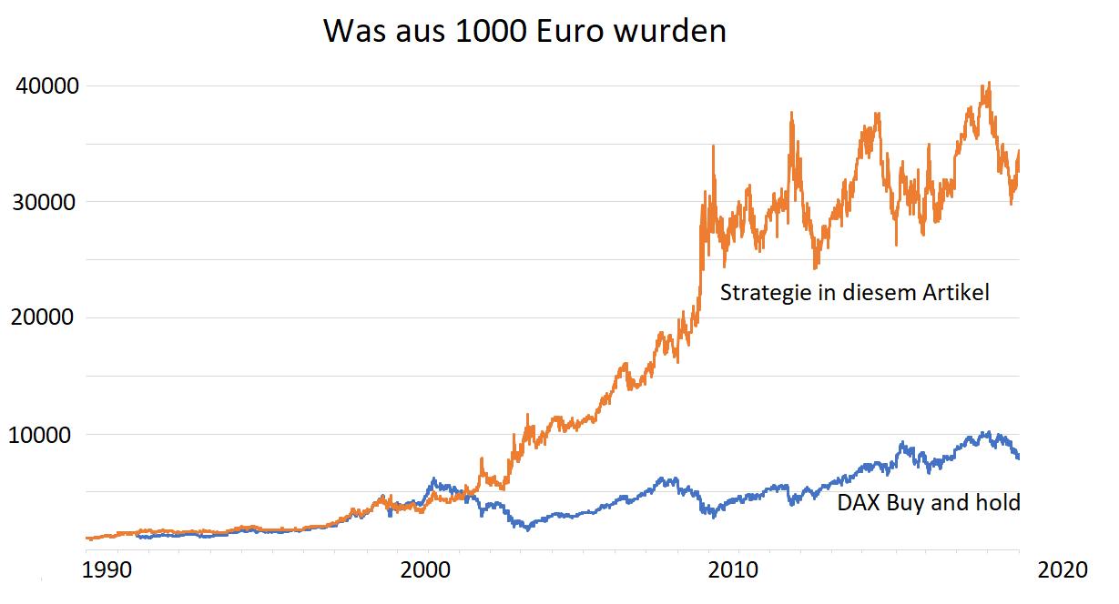 DAX-Strategie-So-verwandelt-man-1000-Euro-in-30000-Euro-Kommentar-Oliver-Baron-GodmodeTrader.de-1