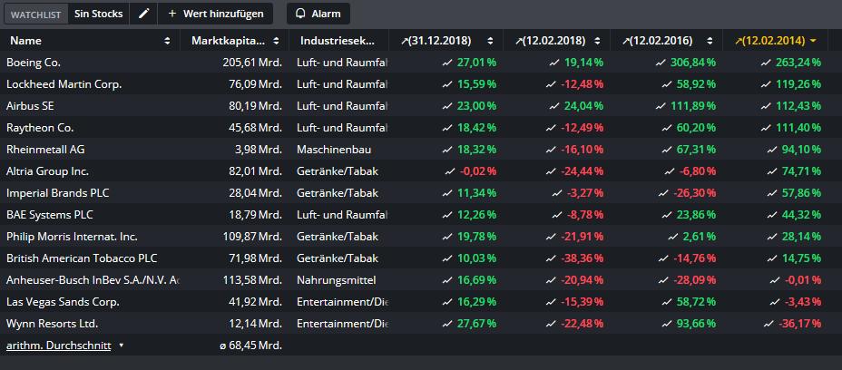 Sin-Stocks-Gute-Gewinne-mit-dem-schlechten-Gewissen-Oliver-Baron-GodmodeTrader.de-2