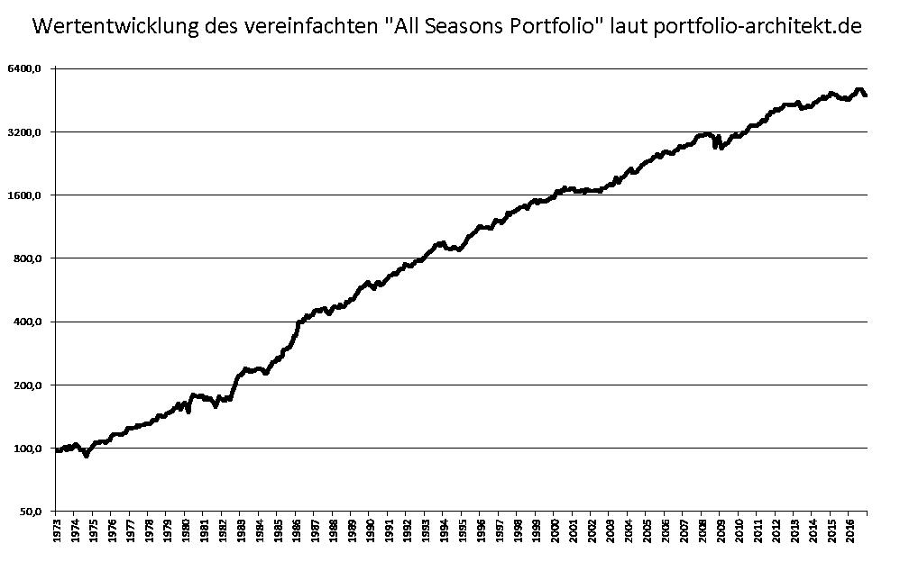 Das-Allwetter-Portfolio-Für-alle-Marktlagen-gut-gerüstet-Oliver-Baron-GodmodeTrader.de-2
