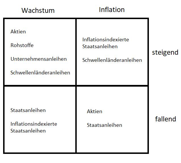 Das-Allwetter-Portfolio-Für-alle-Marktlagen-gut-gerüstet-Oliver-Baron-GodmodeTrader.de-1
