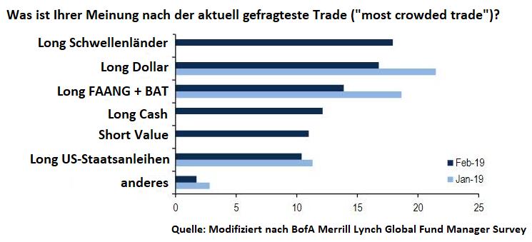 Worauf-die-Big-Boys-aktuell-spekulieren-Kommentar-Oliver-Baron-GodmodeTrader.de-1
