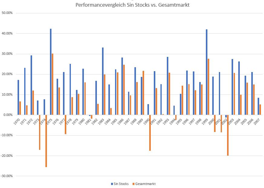 Sin-Stocks-Gute-Gewinne-mit-dem-schlechten-Gewissen-Oliver-Baron-GodmodeTrader.de-1