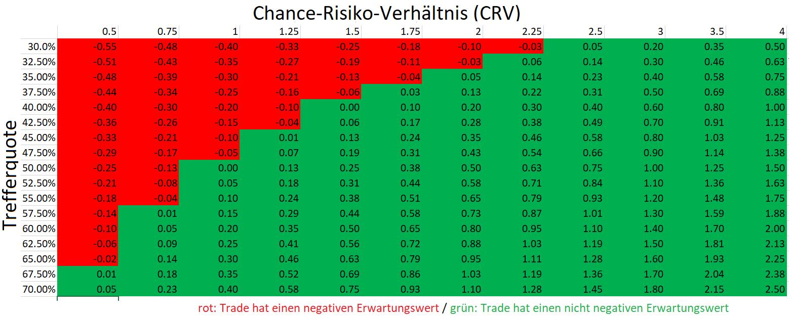 CRV-und-Trefferquote-Was-jeder-Trader-wissen-muss-Oliver-Baron-GodmodeTrader.de-3