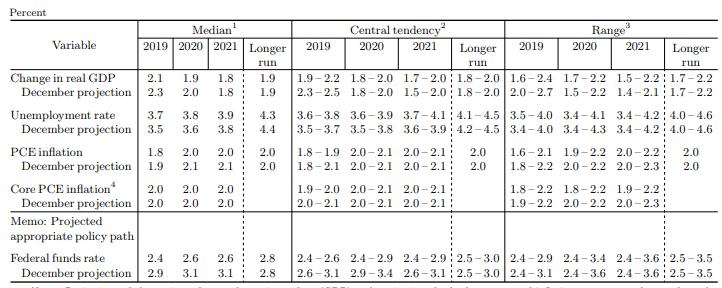 Fed-Liveticker-2019-keine-Zinserhöhung-mehr-Kommentar-Oliver-Baron-GodmodeTrader.de-1